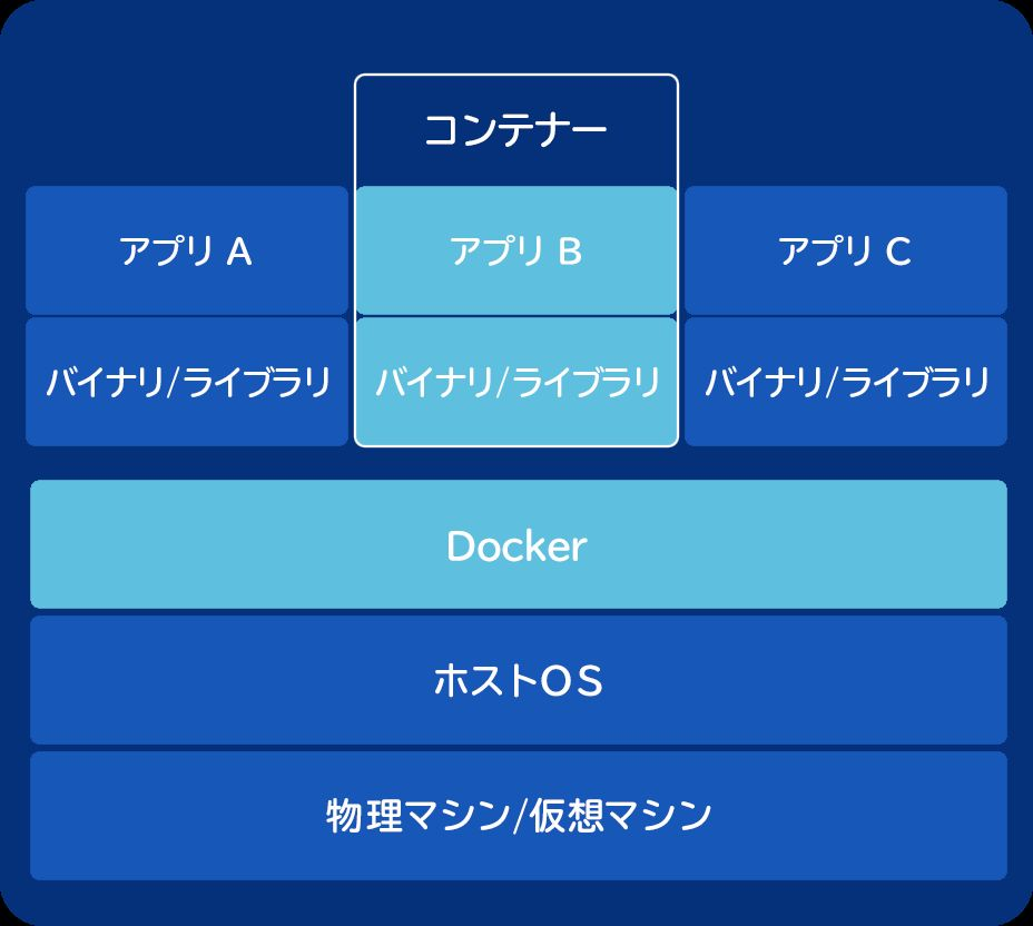 DockerによるDjango開発環境コンテナ作成&起動